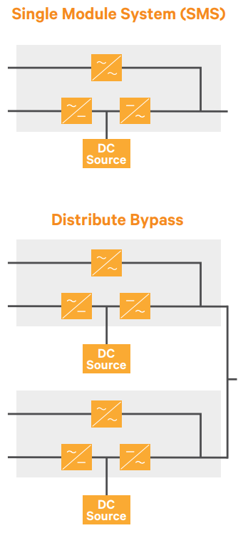 Single Module System and Distribute Bypass