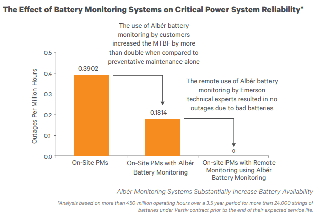 The Effect of Battery Monitoring Systems on Critical Power System Reliability