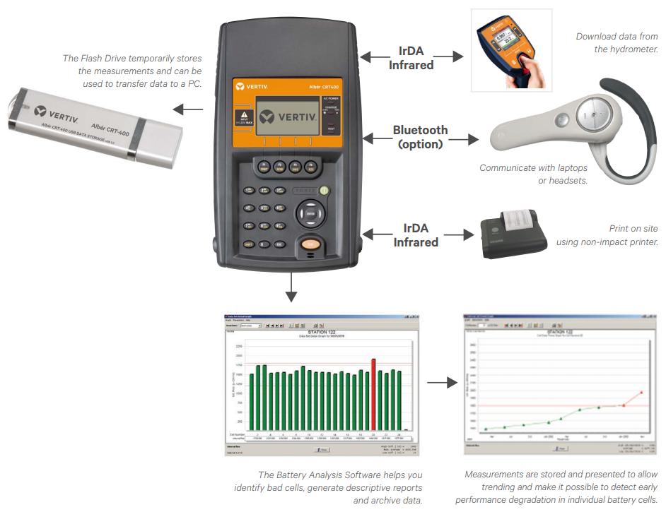 Vertiv Albér Cellcorder CRT-400 Cell Resistance Tester